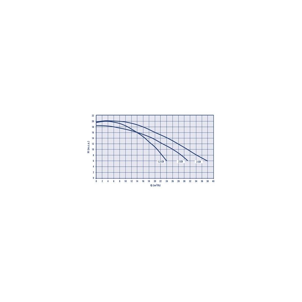 Pompe filtration piscine ASTRAL GLASS PLUS